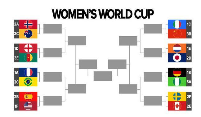 女足世界杯16强诞生,美国对卫冕概率大