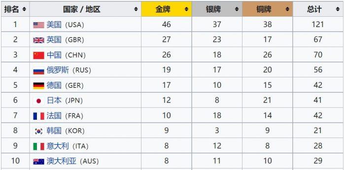 2016olympics medals