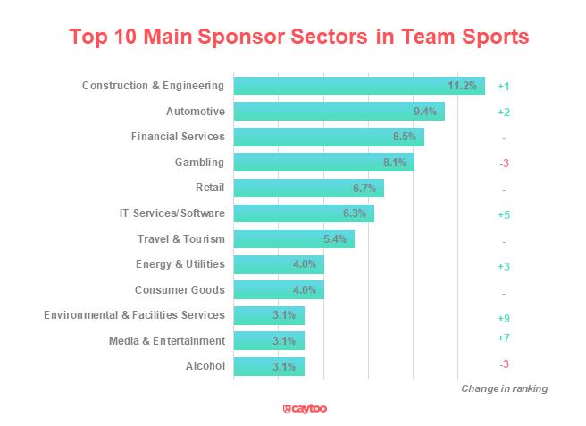 Top-10-Main-Sponsor-Sectors-in-Team-Sports